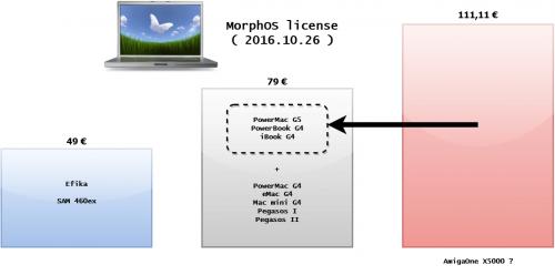 Baisse du prix de la licence MorphOS 3.x